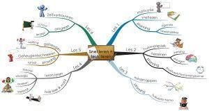 Mindmap cursus Snel leren  leuk leren site aug 2013